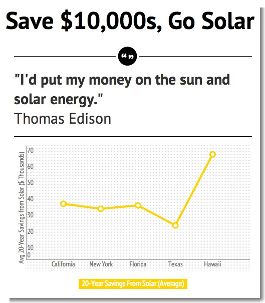 You Can Bet on Solar